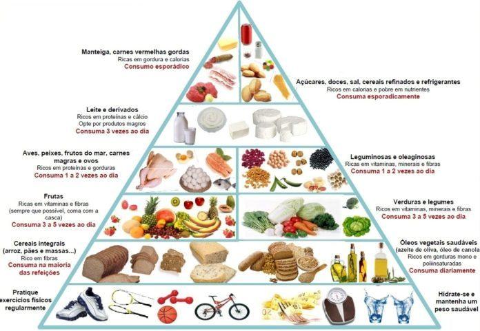 Pirâmide alimentar completa