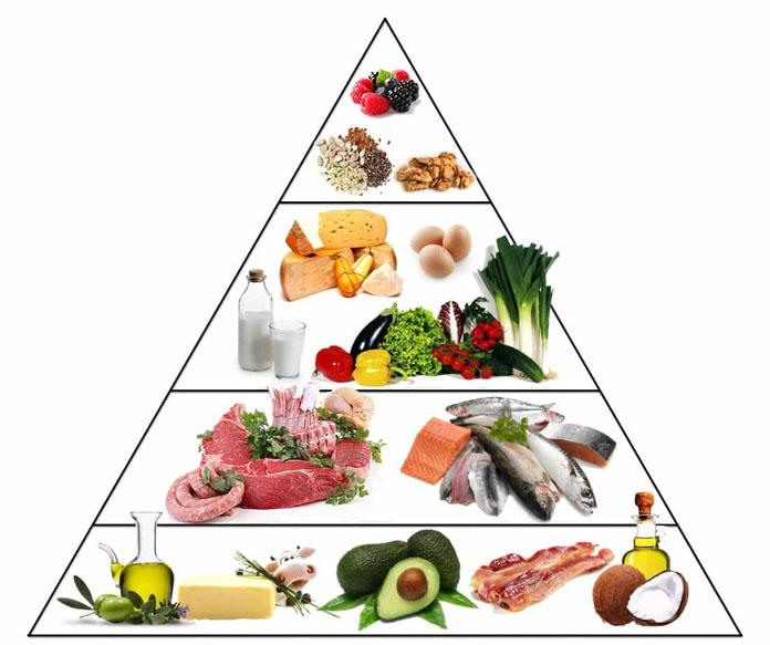 dieta cetogênica alimentos permitidos