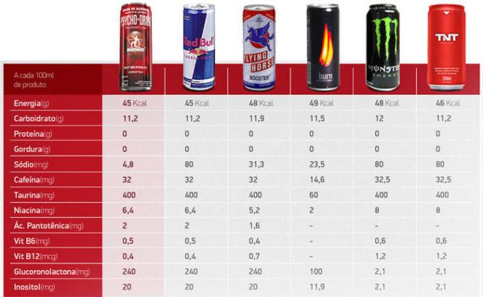 energéticos tabela nutricional